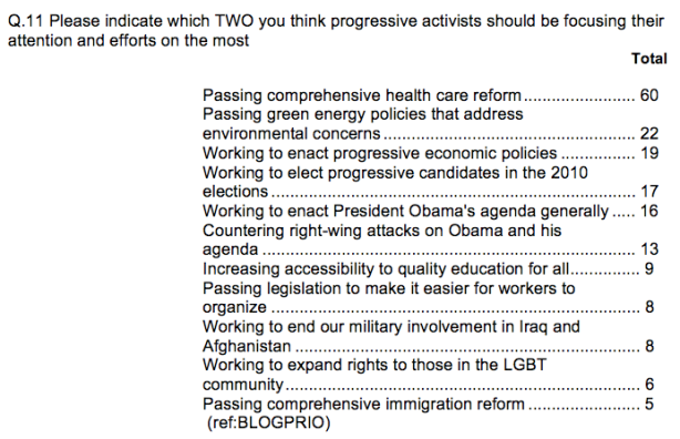 Straw Poll Question 11 From Netroots Nation