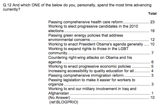 Straw Poll Question 12 From Netroots Nation