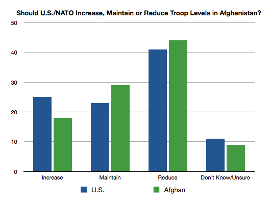 Source: Afghan public opinion poll, ABC News/BBC/ARD 1/09; U.S. public opinion poll, CBS News, 8/09
