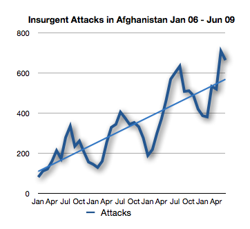 Insurgent Attacks in Afghanistan Jan 06 - Jun 09