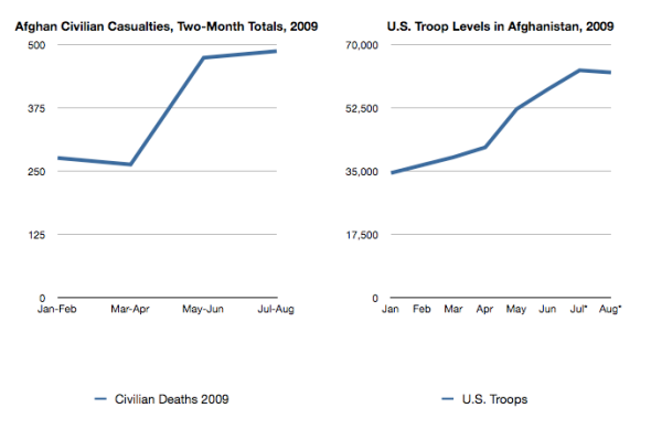 Civilian Deaths Compared to Troop Deployments
