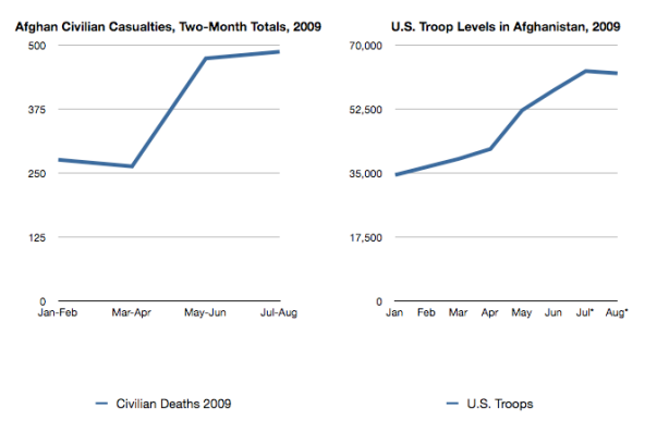 U.S. troop levels by month compared with the number of civilians killed in each two-month period so far in 2009.