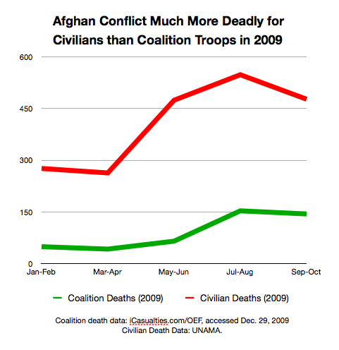 Graph showing civilian deaths vs. coalition deaths